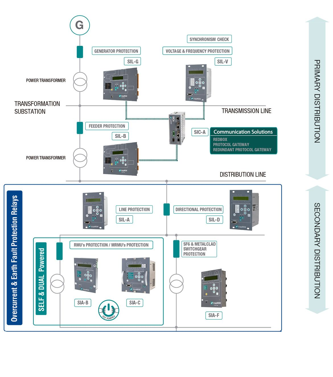 Primary Secondary Distribution Protection Relays Fanox Electrical Directional Relay
