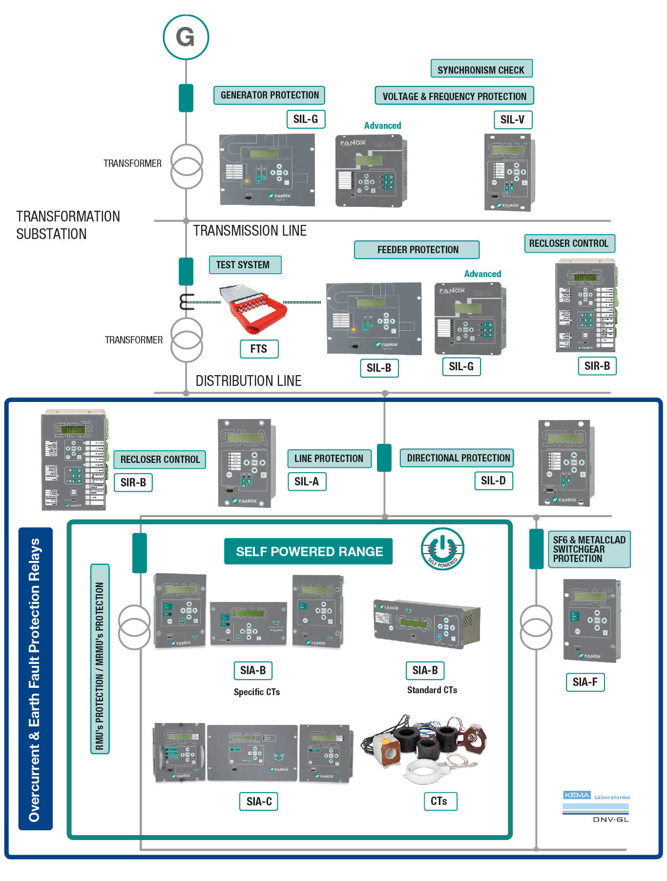 Protection Relays for Medium & High Voltage Distribution and